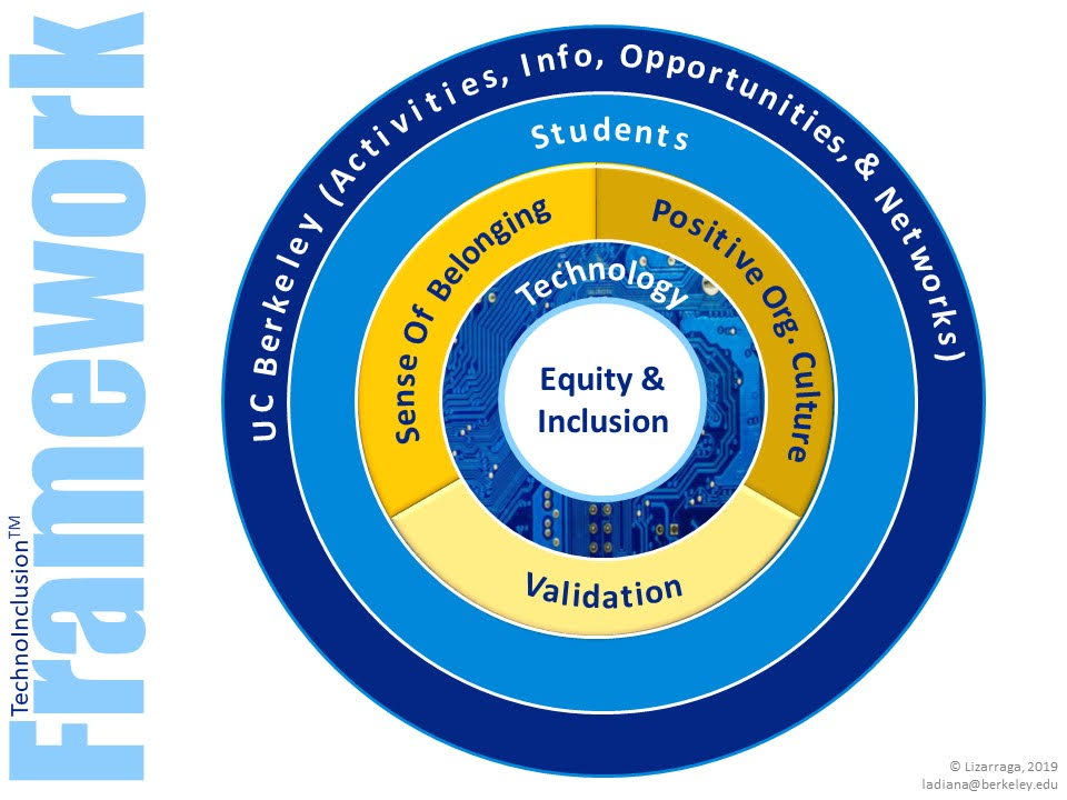 TechnoInclusion Framework: A series of circles set into each other. The innermost circle reads Equity and Inclusion. The next circle is labeled Technology. Next is Sense of Belonging; Positive Org. Culture; Validation. The next largest circle is labeled Students. The outermost circle is labeled UC Berkeley (Activities, Info, Opportunities, & Networks).